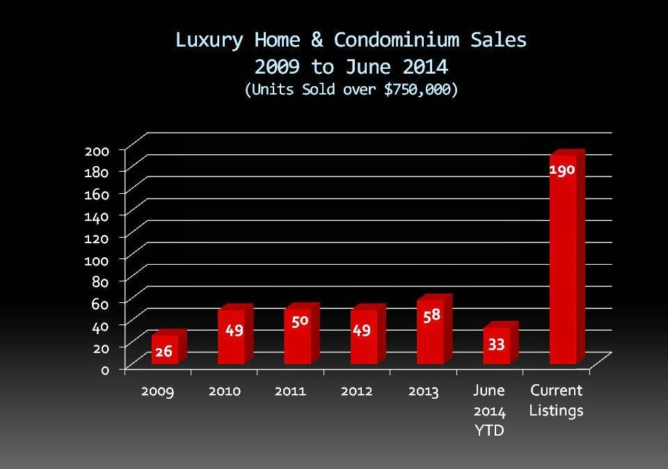 Luxury Home Sales Up 68% to the End of June