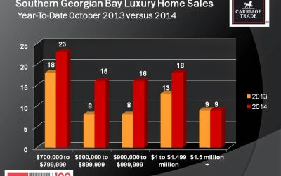Luxury Home Sales Remain Strong in 2014