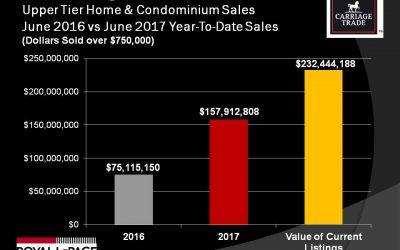 Home & Condo Sales Over $1 Million Nearly Triple in 2017