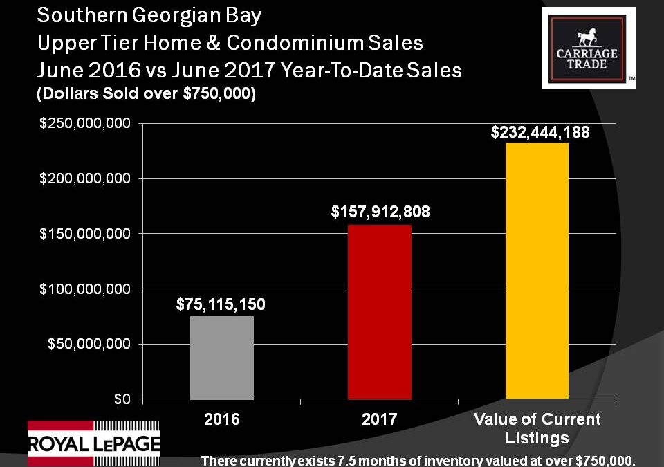 Home & Condo Sales Over $1 Million Nearly Triple in 2017