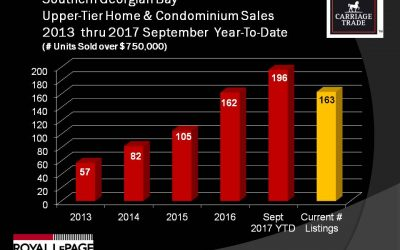 Property Sales Between $1 and $2 Million Are Up 88% in 2017
