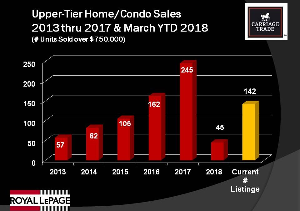Upper End Luxury Home & Condo Sales Hit Record Levels in 2017