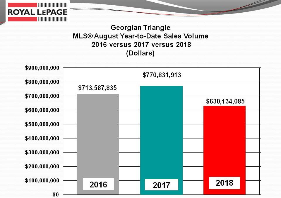 Southern Georgian Bay Real Estate Sales Shows a Slight Upturn in August
