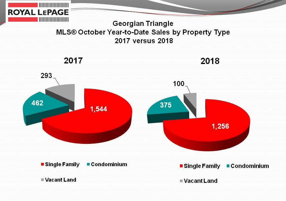 October 2018 Market Report, Final Comments
