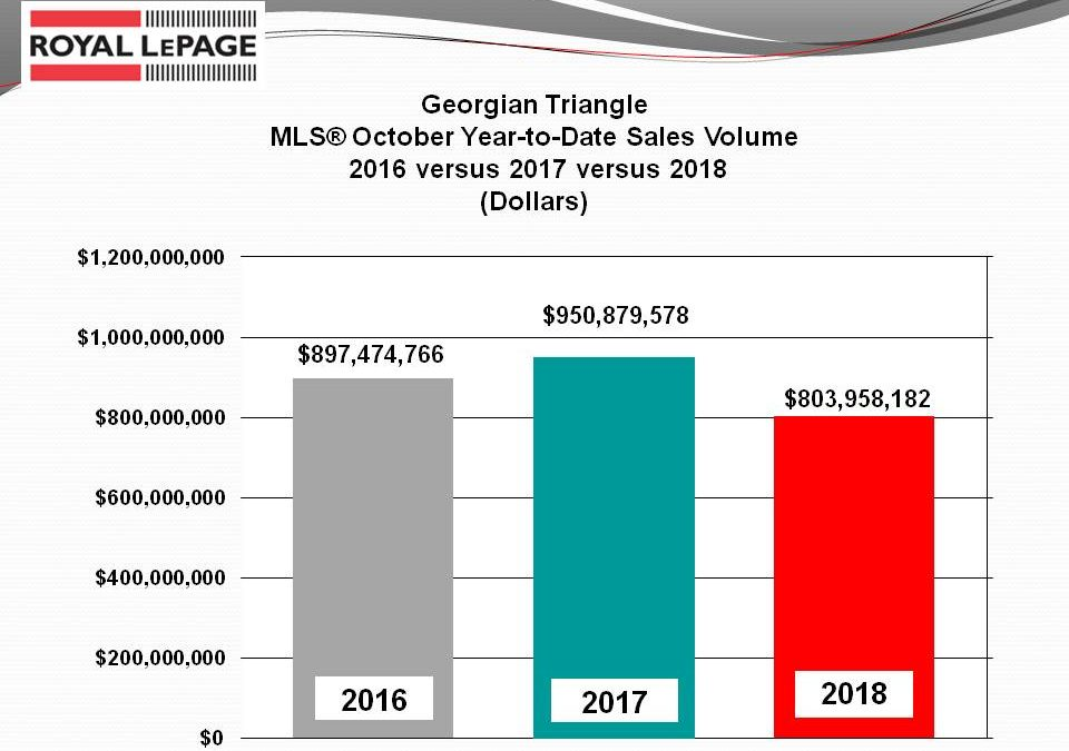 Area Real Estate Sales Continue to Remain Soft in 2018