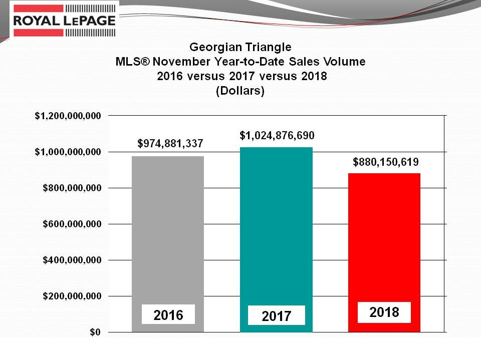 November 2018 – Southern Georgian Bay Real Estate Synopsis