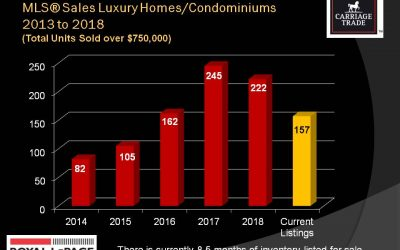 2018 Year End Carriage Trade Homes Market Review