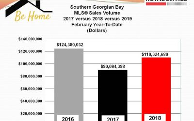 Southern Georgian Bay Real Estate Market Report – February 2019