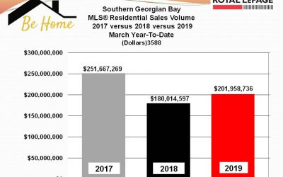 1st Quarter 2019 Southern Georgian Bay MLS® Market Report –